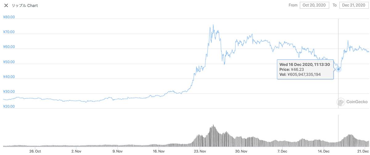 2020年10月20日〜2020年12月21日 XRPのチャート(引用:coingecko.com)