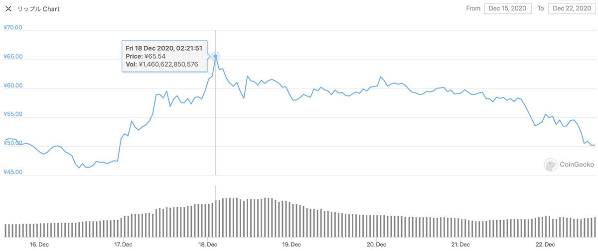 2020年12月15日〜2020年12月22日 XRPのチャート(引用:coingecko.com)