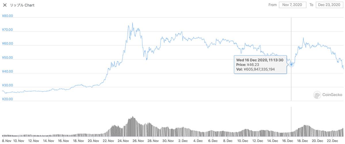 2020年11月7日〜2020年12月23日 XRPのチャート(引用:coingecko.com)