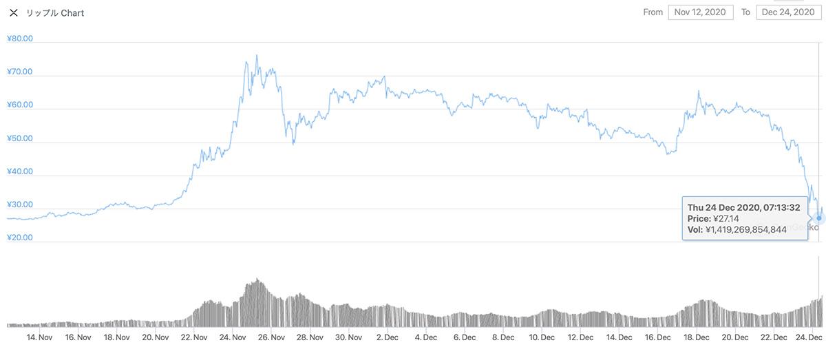 2020年11月12日〜2020年12月24日 XRPのチャート(引用:coingecko.com)