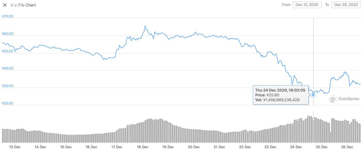 2020年12月12日〜2020年12月26日 XRPのチャート(引用:coingecko.com)