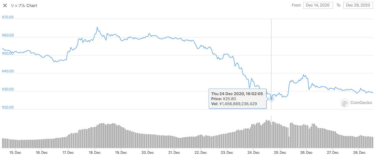 2020年12月14日〜2020年12月28日 XRPのチャート(引用:coingecko.com)