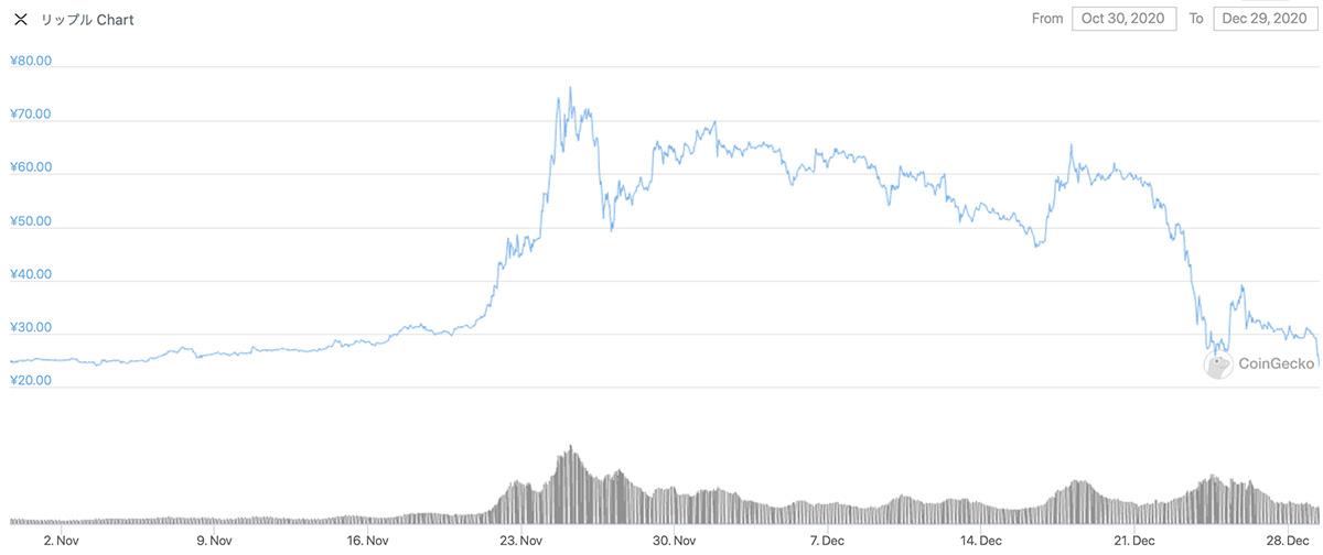 2020年10月30日〜2020年12月29日 XRPのチャート(引用:coingecko.com)