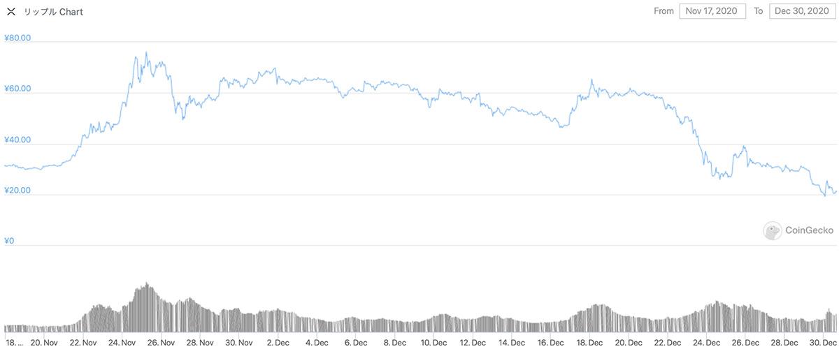 2020年11月17日〜2020年12月30日 XRPのチャート(引用:coingecko.com)