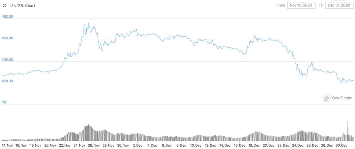 2020年11月13日〜2020年12月31日 XRPのチャート(引用:coingecko.com)