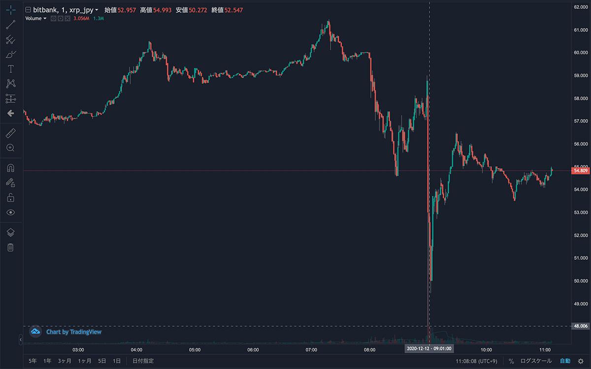 2020年12月12日午前2時〜2020年12月12日午前11時 XRP/JPYの1分足チャート(画像:bitbank)