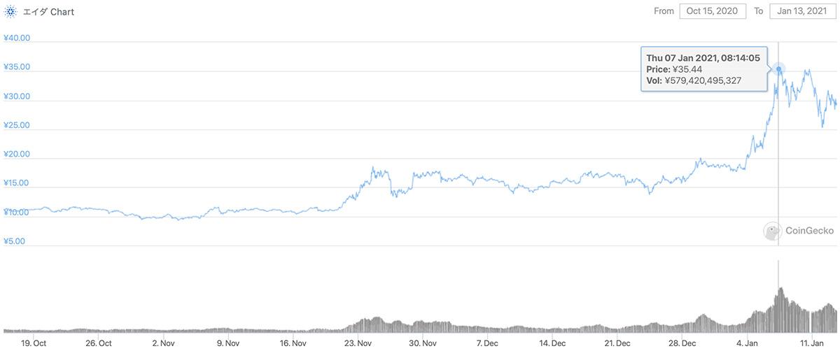 2020年10月15日〜2021年1月13日 ADAのチャート(引用:coingecko.com)