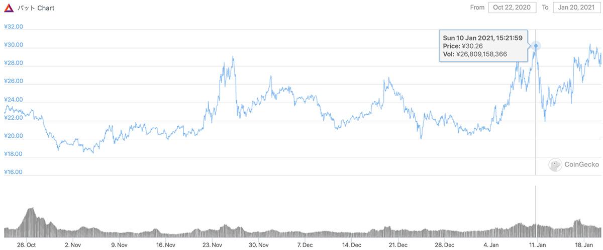 2020年10月22日〜2021年1月20日 BATのチャート(画像:coingecko.com)