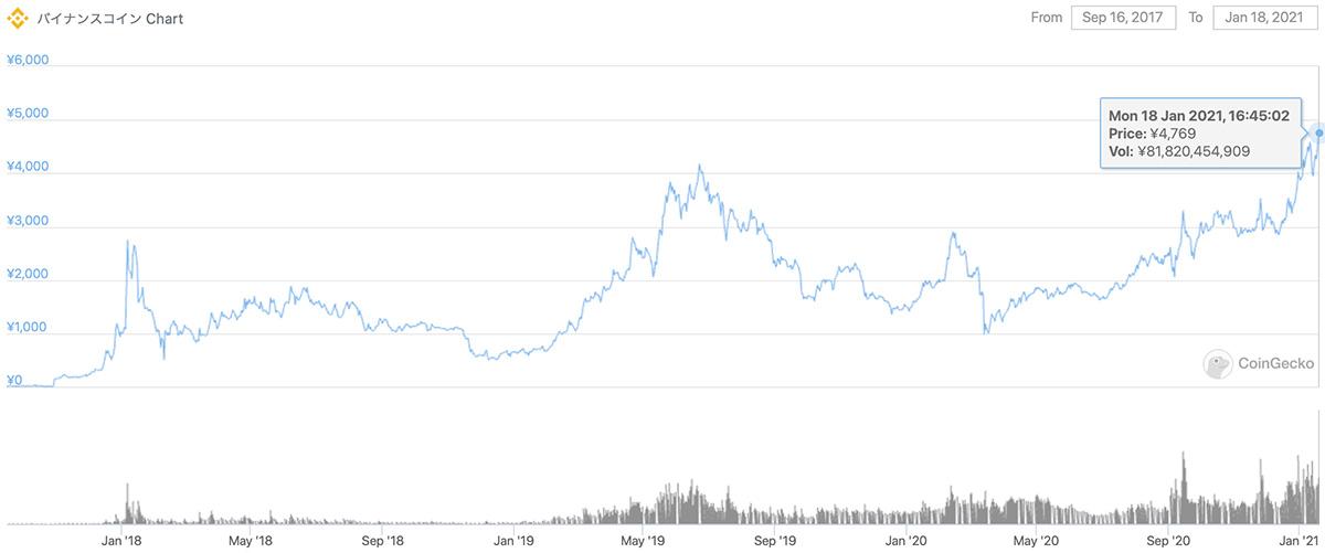 2017年9月16日〜2021年1月18日 BNBの価格チャート(画像:Coingecko)