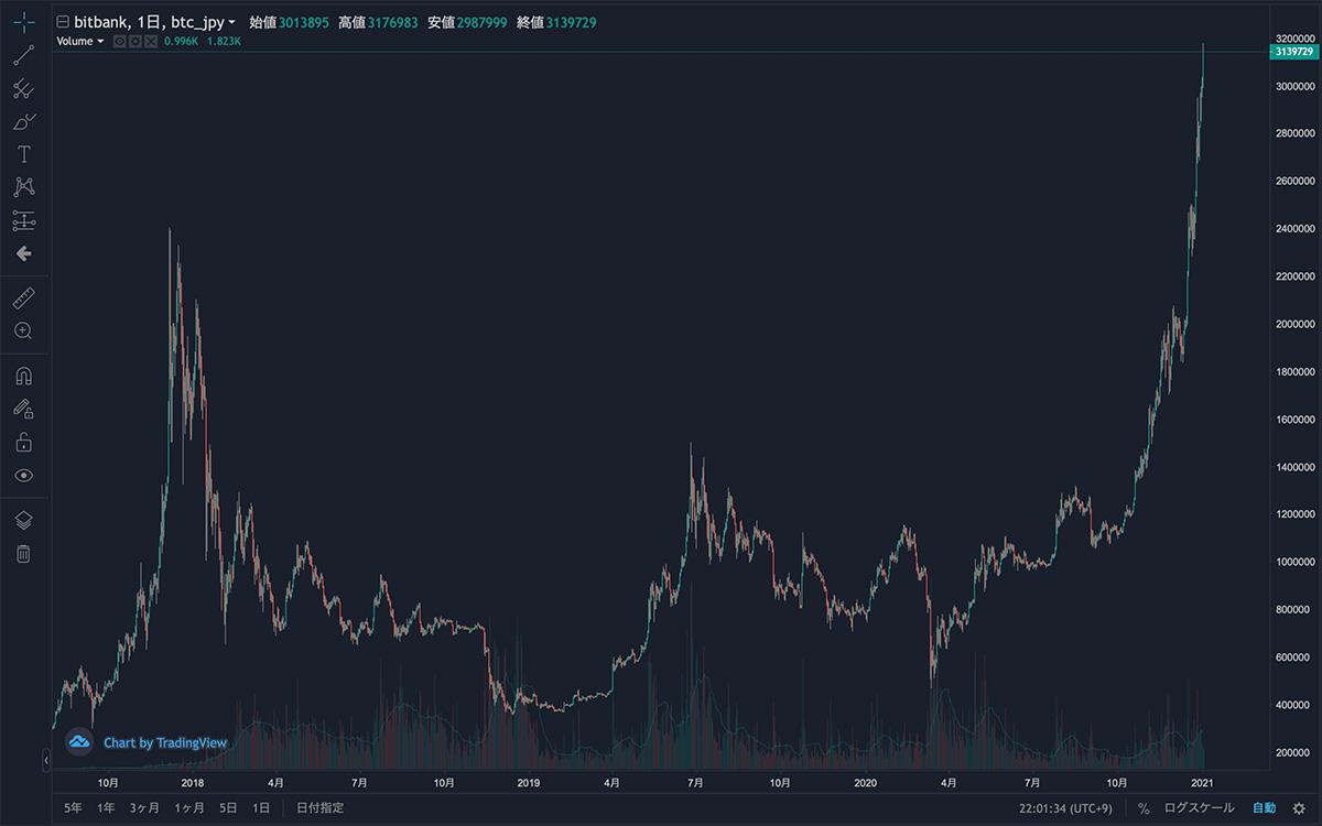 2017年8月1日〜2021年1月2日 BTC/JPYの日足チャート(画像:bitbank)