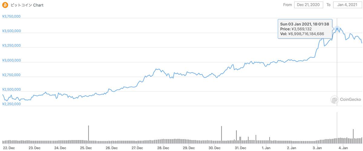 2020年12月21日〜2021年1月4日 BTCのチャート(引用:coingecko.com)