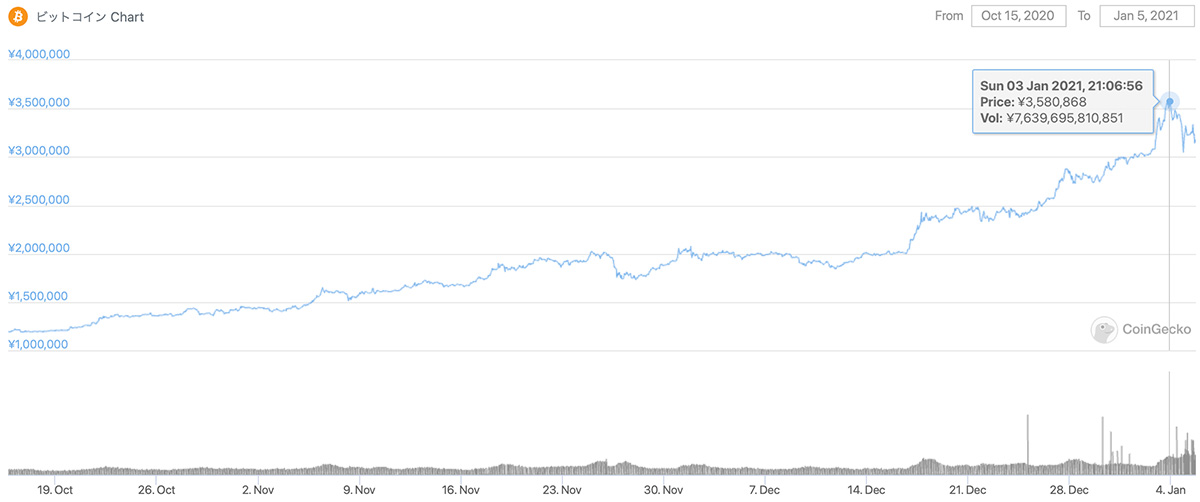 2020年10月15日〜2021年1月5日 BTCのチャート(引用:coingecko.com)