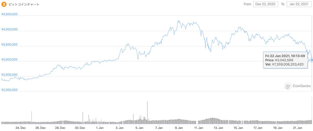 2020年12月22日〜2021年1月22日 BTCの価格チャート(画像:CoinGecko)