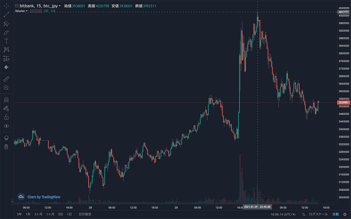 2021年1月27日〜2021年1月30日 BTC/JPYの15分足チャート(画像:bitbank)