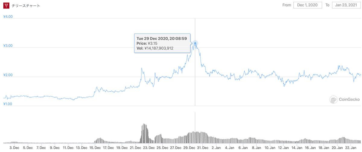 2020年12月1日〜2021年1月23日 CHZのチャート(画像:CoinGecko)