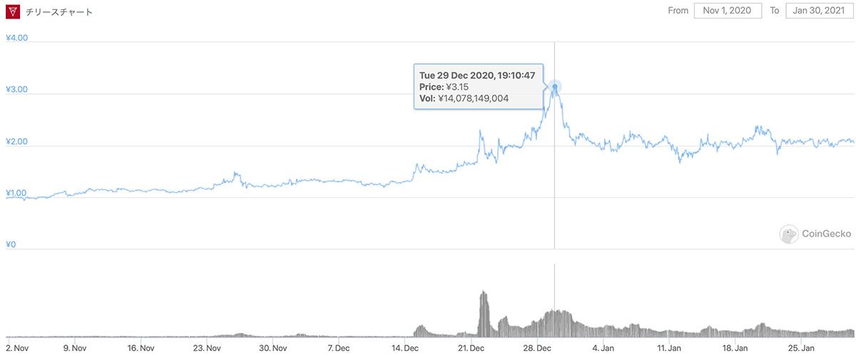 2020年11月1日〜2021年1月30日 CHZのチャート(画像:CoinGecko)