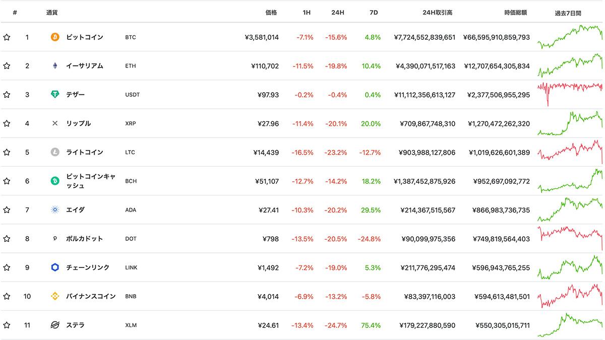 2021年1月11日12時 CoinGeckoにおける時価総額ランキングTOP11の仮想通貨(画像:CoinGecko)