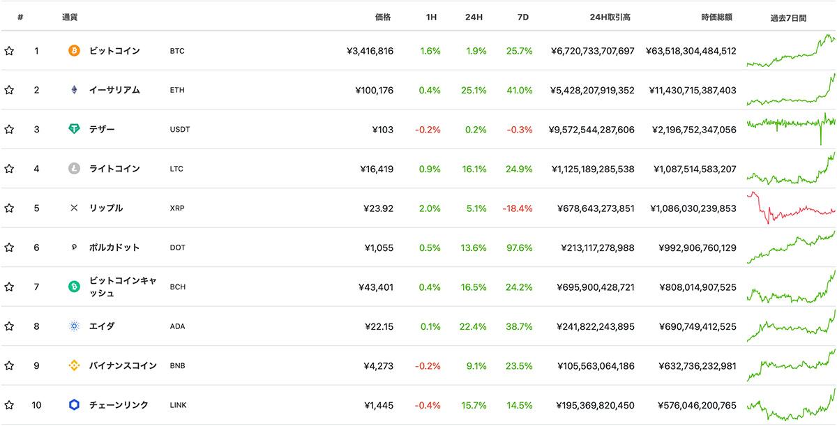 2021年1月4日 時価総額ランキングTOP10の仮想通貨(画像:CoinGecko)
