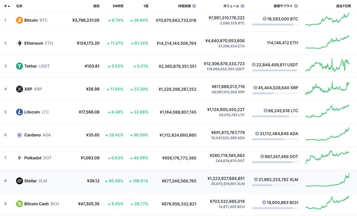 時価総額ランキングTOP9の仮想通貨(画像:CoinMarketCap)