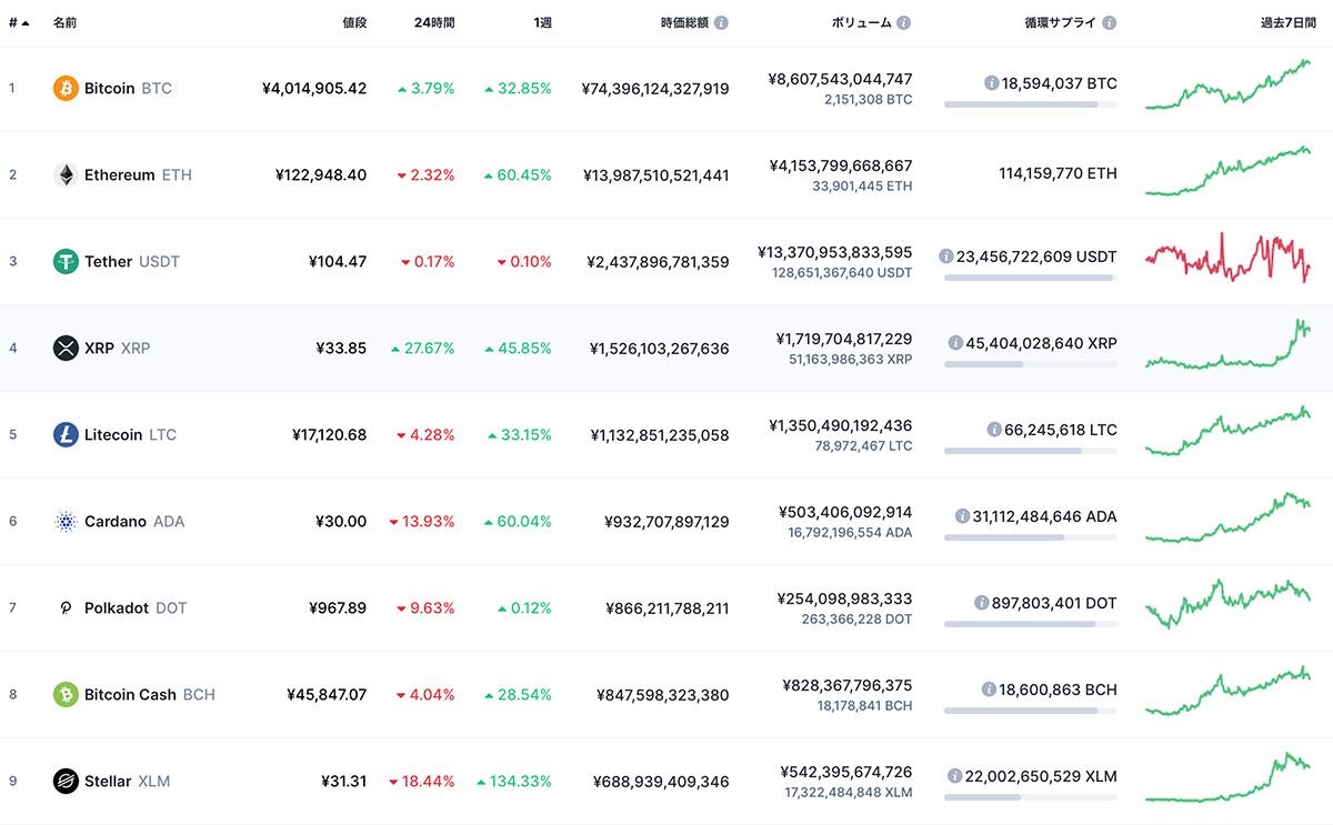 2021年1月8日 時価総額ランキングTOP9の仮想通貨(画像:CoinMarketCap)