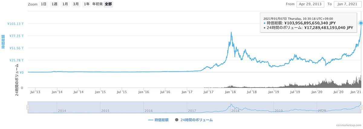 2013年5月1日〜2021年1月7日 暗号資産全体の合計時価総額推移(画像:CoinMarketCap)