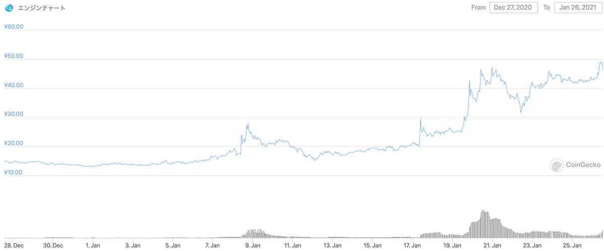 2020年12月27日〜2021年1月26日 ENJの価格チャート(画像:CoinGecko)
