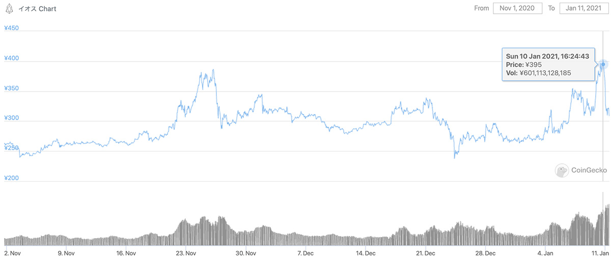 2020年11月1日〜2021年1月11日 EOSの価格チャート(画像:CoinGecko)