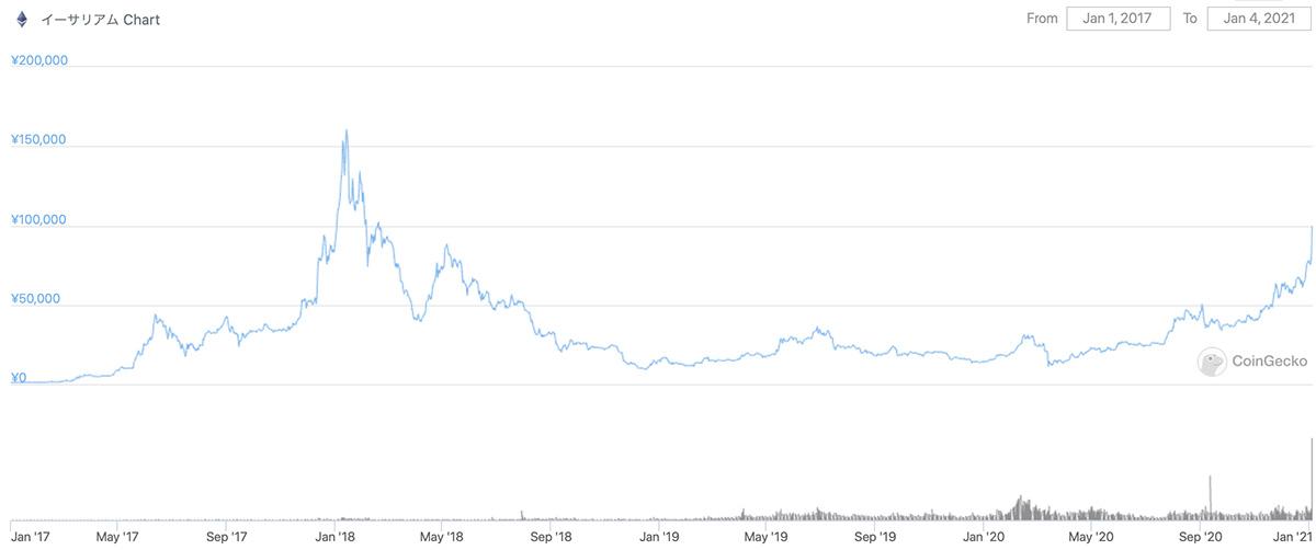 2017年1月1日〜2021年1月4日 ETHの価格チャート(画像:CoinGecko)