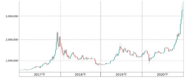 BTC/JPYの価格チャート(画像:FXcoin)
