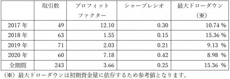 バックテストによる年度別主要指標(画像:FXcoin)