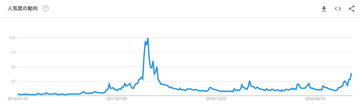 2016年1月10日〜2021年1月4日 Google検索における「Bitcoin」の検索量(画像:Google Trends)