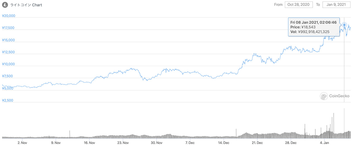 2020年10月28日〜2021年1月9日 LTCの価格チャート(画像:CoinGecko)