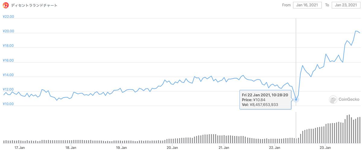 2021年1月16日〜2021年1月23日 MANAのチャート(画像:coingecko.com)