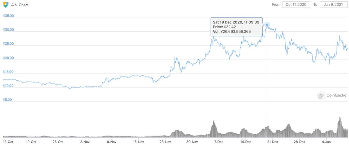 2020年10月11日〜2021年1月9日 XEMのチャート(引用:coingecko.com)