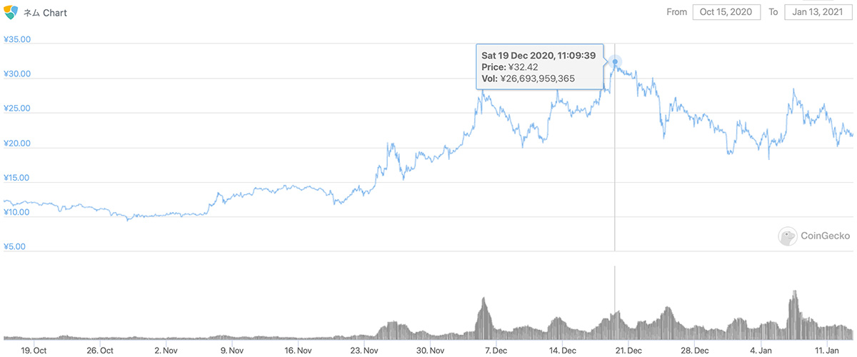 2020年10月15日〜2021年1月13日 XEMのチャート(引用:coingecko.com)