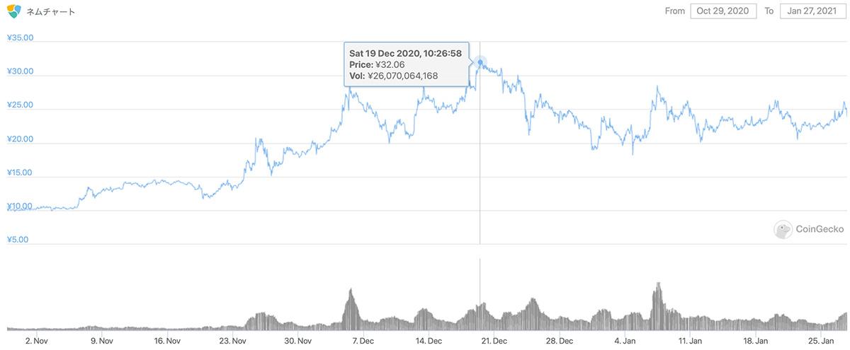 2020年10月29日〜2021年1月27日 XEMのチャート(引用:coingecko.com)