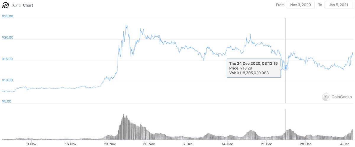 2020年11月3日〜2021年1月5日 XLMの価格チャート(画像:CoinGecko)