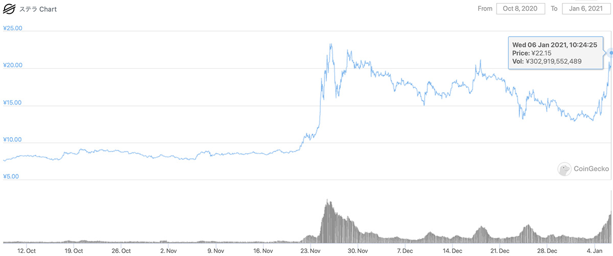2020年10月8日〜2021年1月6日 XLMの価格チャート(画像:CoinGecko)