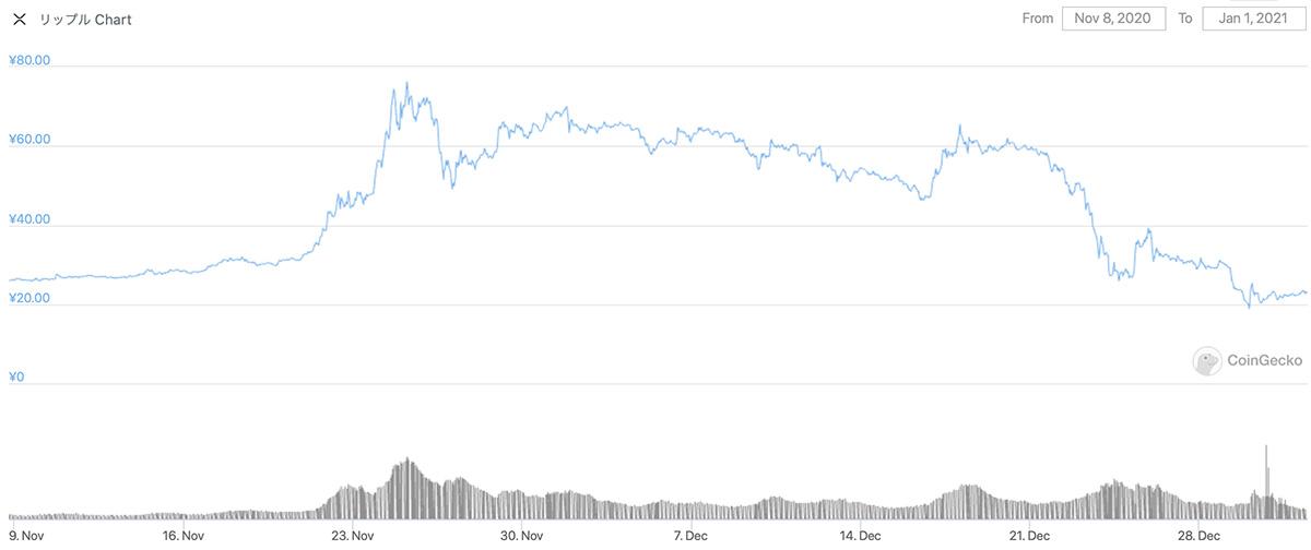 2020年11月8日〜2021年1月1日 XRPのチャート(引用:coingecko.com)