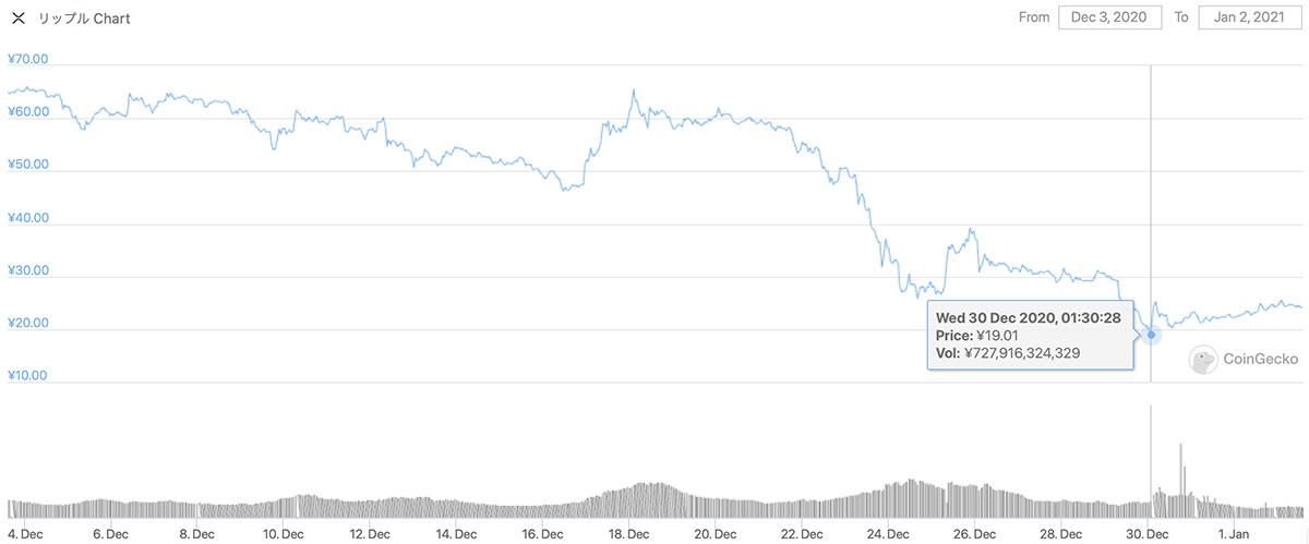 2020年12月3日〜2021年1月2日 XRPのチャート(引用:coingecko.com)