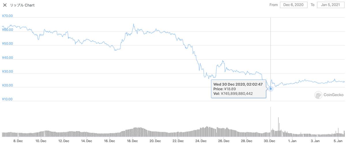 2020年12月6日〜2021年1月5日 XRPのチャート(引用:coingecko.com)