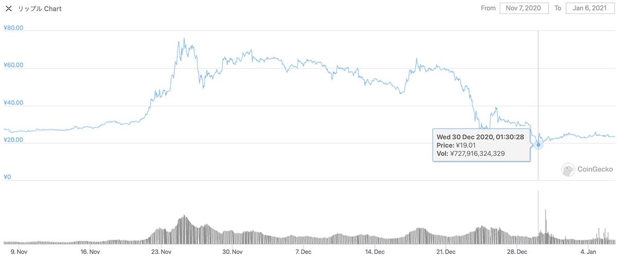 2020年11月7日〜2021年1月6日 XRPのチャート(引用:coingecko.com)