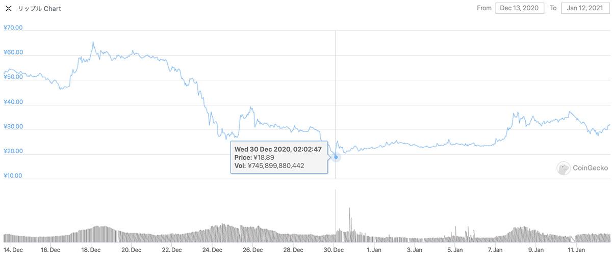 2020年12月13日〜2021年1月12日 XRPのチャート(引用:coingecko.com)