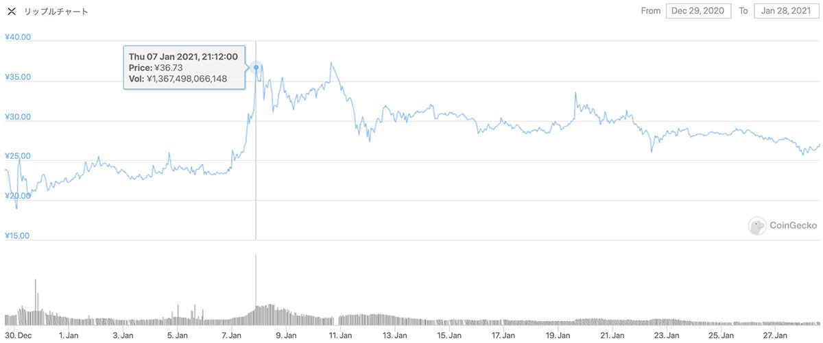 2020年12月29日〜2021年1月28日 XRPのチャート(引用:coingecko.com)