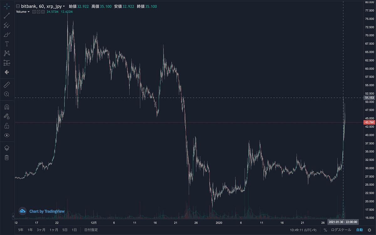 2020年11月11日〜2021年1月31日 XRP/JPYの1時間足チャート(画像:bitbank)