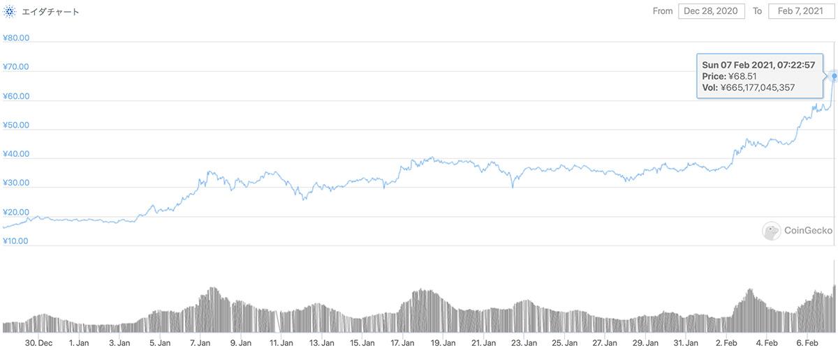 2020年12月28日〜2021年2月7日 ADAの価格チャート(画像:CoinGecko)