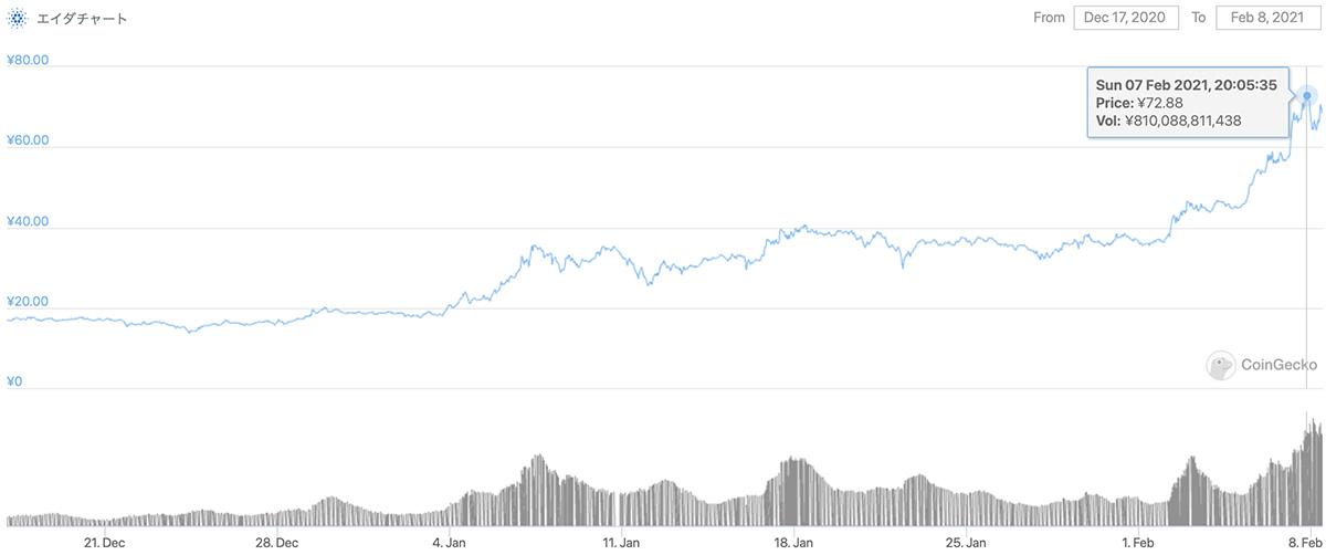 2020年12月17日〜2021年2月8日 ADAのチャート(引用:coingecko.com)
