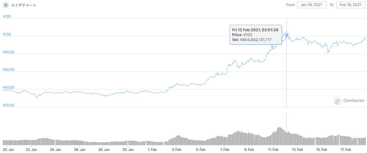 2021年1月19日〜2021年2月18日 ADAのチャート(引用:coingecko.com)
