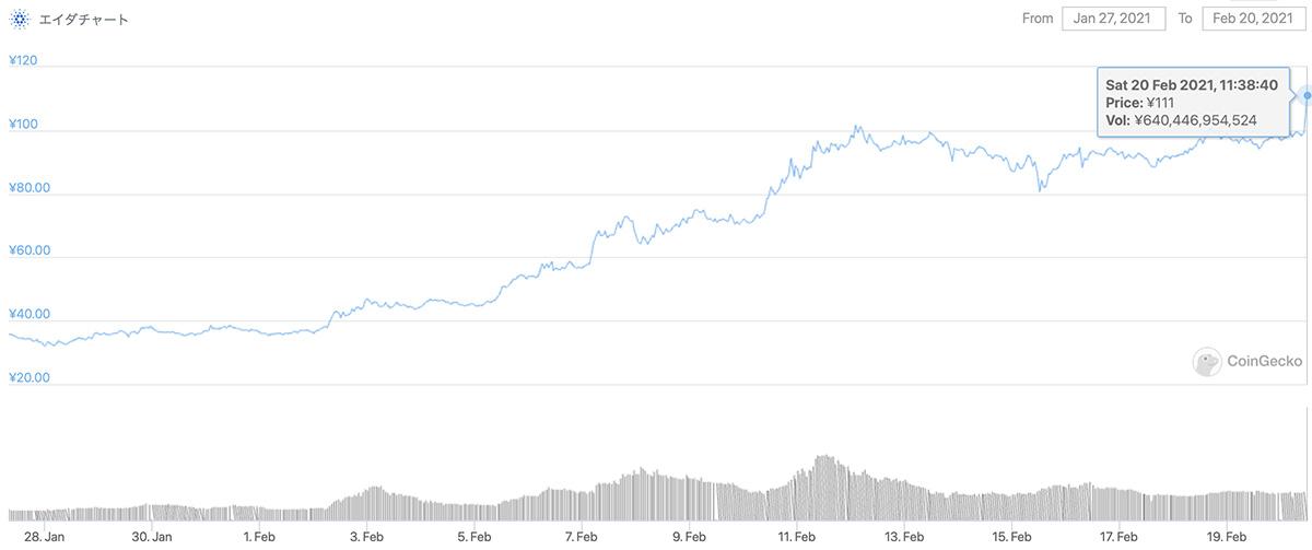 2021年1月27日〜2021年2月20日 ADAの価格チャート(画像:CoinGecko)