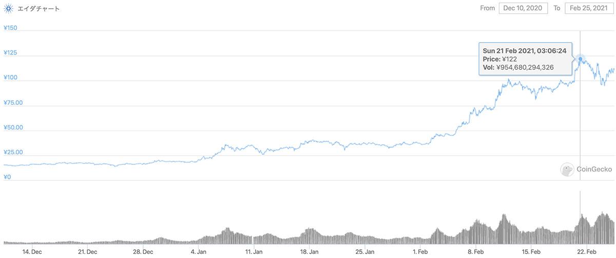 2020年12月10日〜2021年2月25日 ADAのチャート(引用:coingecko.com)